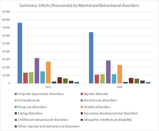 Summary: DALYs (thousands) by Mental and Behavioural disorders (2000-2012).