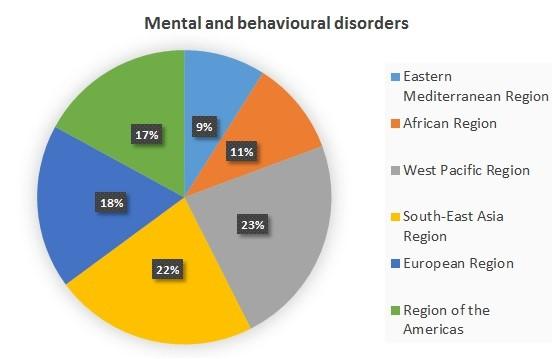 salute mentale nel mondo
